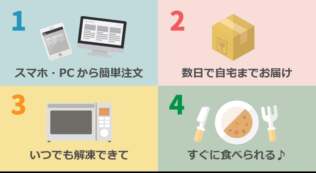 食事宅配・冷凍弁当の利用の流れ